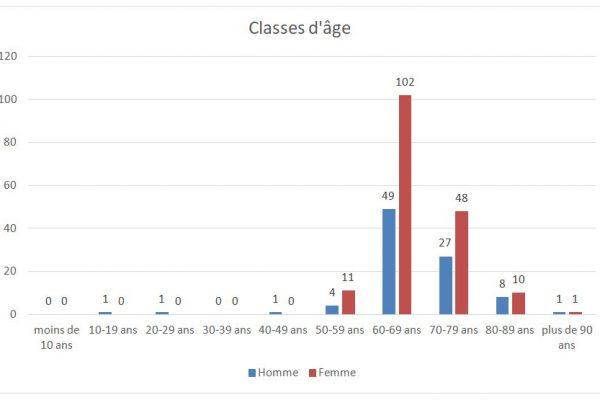 Classe d'age